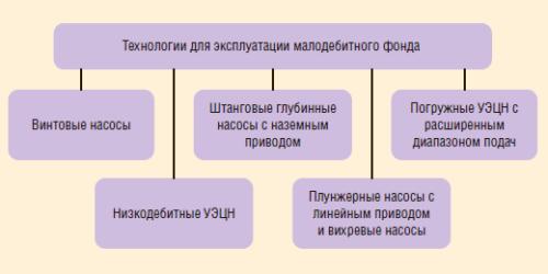 Рис. 1. Технологии для эксплуатации малодебитного фонда скважин ООО «РН-Юганскнефтегаз»