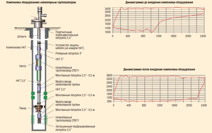 Рис. 1. Вывод газа из подпакерной зоны