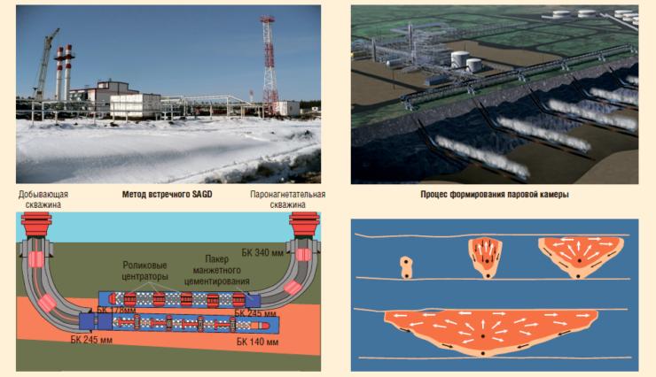 Рис. 2. Метод термогравитационного дренирования пласта (SAGD)