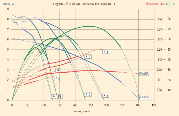 Рис. 3. Напорно-расходная характеристика 338FLEXpumper и P4, P6, P8, P10, P12