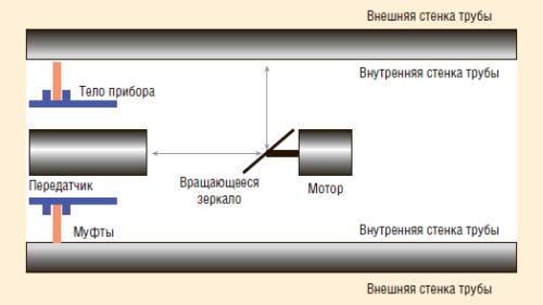 Рис. 3. Принцип работы ультразвукового внутритрубного инспекционного снаряда