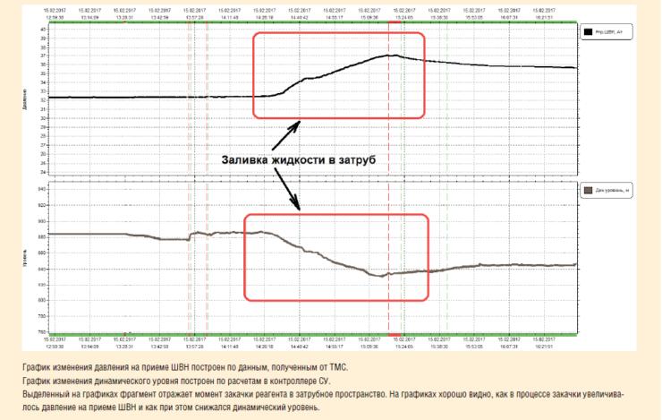 Рис. 3. Расчет динамического уровня жидкости на приеме ШВН по данным ТМС