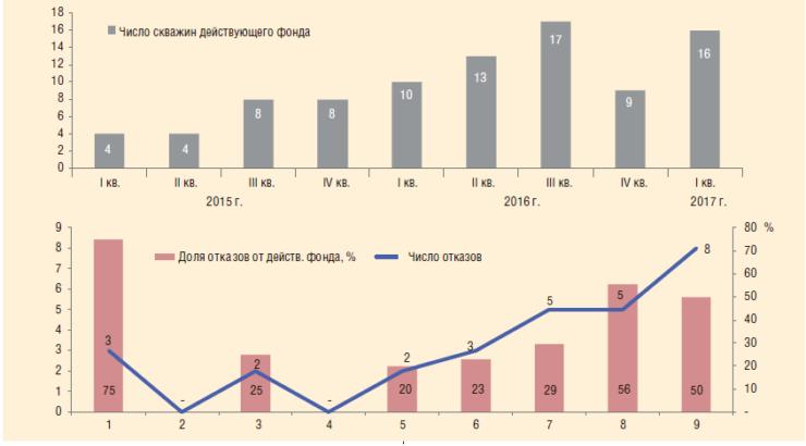 Рис. 4. Динамика среднедействующего фонда скважин НШУ «Яреганефть», 2015-2017 гг.