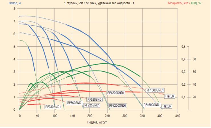 Рис. 4. Напорно-расходная характеристика 338FLEXpumper и RF230, 450, 650, 925, 1200, 1600
