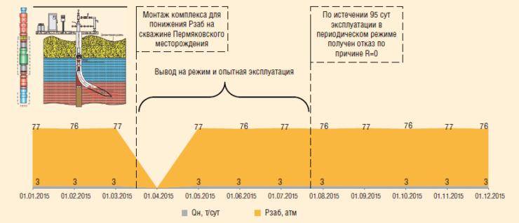 Рис. 4. ОПИ комплекса для понижения забойного давления производства ООО «Алмаз»