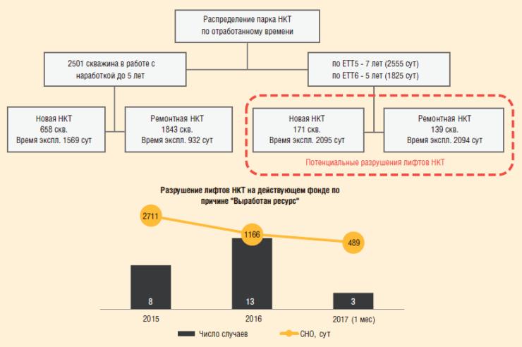 Рис. 4. Разрушение лифтов НКТ на действующем фонде по причине выработки ресурса