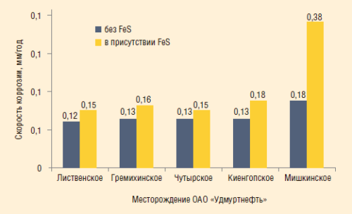 Рис. 4. Влияние FeS на скорость коррозии