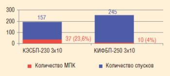 Рис. 5. Доля повторных ремонтов по причине МПК за скользящий год на скважинах СВН при использовании КЭСБП и КИФБП