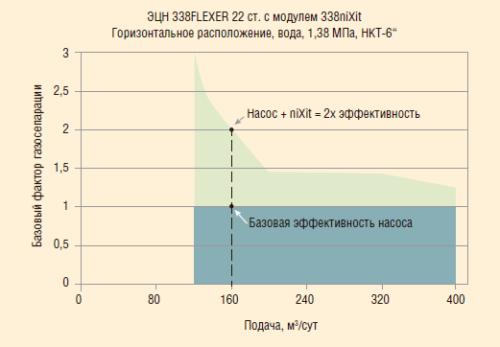 Рис. 5. Эффективность работы насоса и приемного модуля в составе малогабаритной системы УЭЦН CentriliftPASS SlimLine