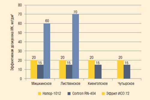Рис. 5. Минимальные эффективные удельные расходы ИК в модельных средах, не содержащих сульфид железа