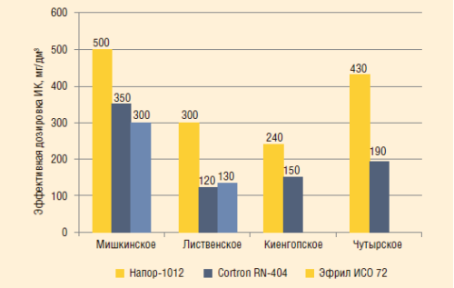 Рис. 6. Минимальные эффективные удельные расходы ИК в модельных средах, содержащих сульфид железа