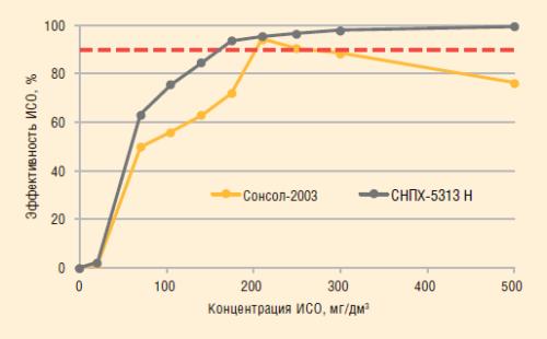 Рс. 7. Эффективность ИСО по предотвращению образования железосодержащих осадков