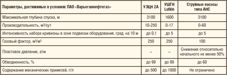Таблица 1. Сравнение основных технологий добычи нефти, применяемых в скважинах с ЭК диаметром менее 102 мм