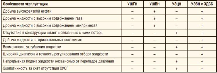 Таблица 4. Сравнительные преимущества ЭДСС