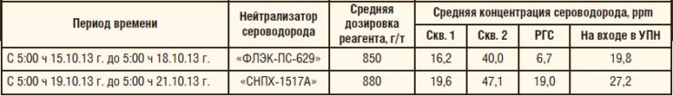 Таблица 4. Сравнительный анализ эффективности действия нейтрализаторов сероводорода при ОПИ на объектах ООО «Иркутская нефтяная компания»