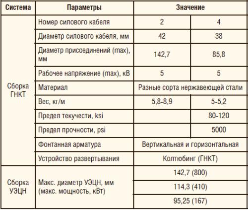 Таблица 2. Технические характеристики быстромонтируемой системы УЭЦН TransCoil