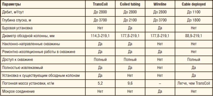 Таблица 2. Технические характеристики быстромонтируемой системы УЭЦН TransCoil по сравнению с альтернативными решениями