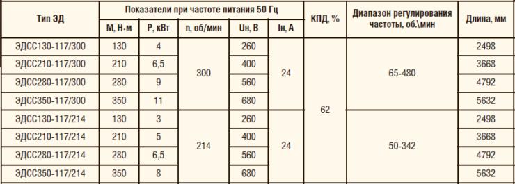 Таблица 5. Технические характеристики низкооборотных электродвигателей при работе через СУ с ЧП