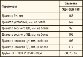 Таблица 2. Технические характеристики схемы ОРЭ ЭЦН-ЭЦН