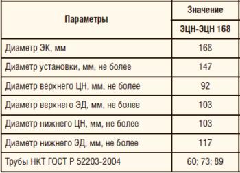 Таблица 1. Технические характеристики схемы ОРЭ ЭЦН(ЭВН)+ШГН