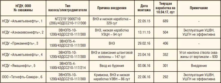 Таблица 6. Текущая наработка УЭЦН с ЭДСС по состоянию на 10.04.2017 г.