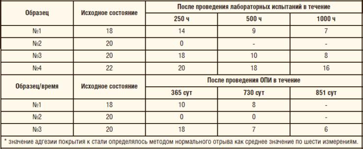 Таблица 3. Адгезия покрытия к стали, МПа*