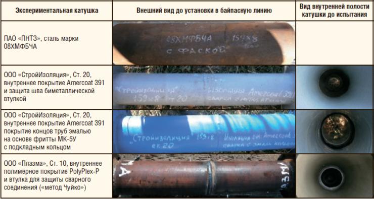 Таблица 2. Экспериментальные катушки до монтажа в байпасную линию «т. вр. 35Р – т. вр. 21» ЦДНГ-6 Поточного м/р