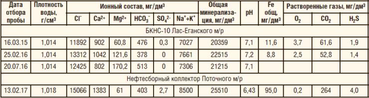 Таблица 4. Физико-химический состав транспортируемых сред на участках монтажа байпасных линий