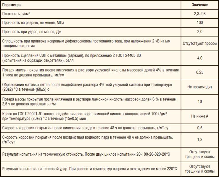 Таблица 1. Физико-механические свойства СЭП