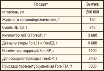 Таблица 1. Годовые показатели производственных мощностей предприятия по основным видам выпускаемой продукции