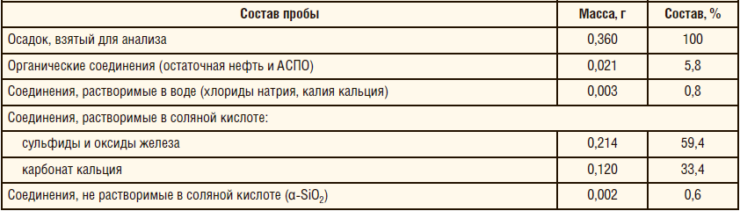 Таблица 9. Химический состав осадка на внутренней поверхности патрубка из стали марки 08XMФБЧА