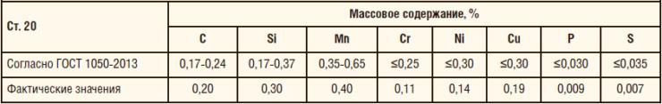 Таблица 12. Химический состав трубы из Ст. 20 с нержавеющей втулкой и внутренним антикоррозионным покрытием Amercoat 391 PC