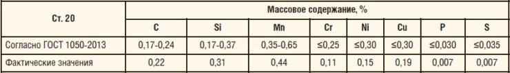 Таблица 10. Химический состав трубы из Ст. 20 с защитным стеклоэмалевым покрытием и антикоррозионным покрытием Amercoat 391 PC
