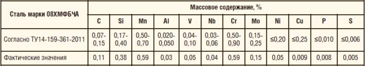 Таблица 7. Химический состав трубы из стали марки 08XMФБЧА