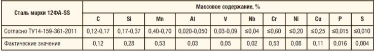 Таблица 5. Химический состав трубы из стали марки 12ФА-SS