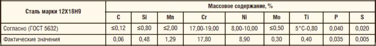 Таблица 13. Химический состав защитной нержавеющей втулки из стали марки 12Х18Н9Т