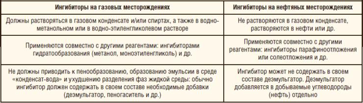 Таблица 4. Ингибиторы коррозии на газовых и нефтяных месторождениях