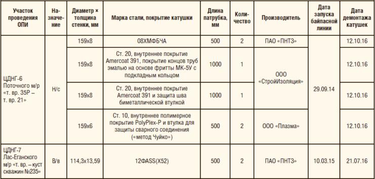 Таблица 1. Карта проведения опытно-промысловых испытаний
