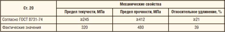 Таблица 11. Механические свойства патрубка из Ст. 20 с защитным стеклоэмалевым покрытием и антикоррозионным покрытием Amercoat 391 PC
