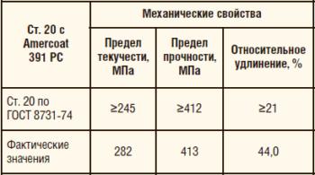 Таблица 14. Механические свойства патрубка из стали 20 с нержавеющей втулкой и внутренним антикоррозионным покрытием Amercoat 391 PC