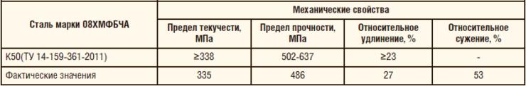 Таблица 8. Механические свойства патрубка из стали марки 08XMФБЧА