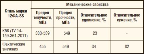 Таблица 6. Таблица 6. Механические свойства патрубка из стали марки 12ФА-SS