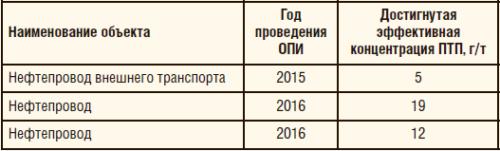 Таблица 3. ОПИ противотурбулентной присадки Fore FTA