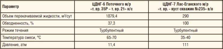 Таблица 3. Параметры эксплуатации на участках монтажа байпасных линий