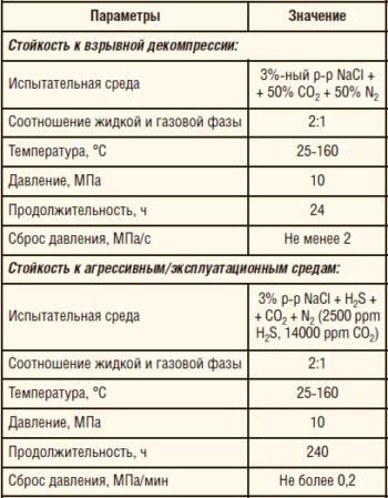 Таблица 1. Параметры лабораторных испытаний