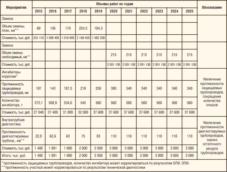 Таблица 1. Программа повышения надежности промысловых трубопроводов АО «РИТЭК» на период 2017-2025 гг.