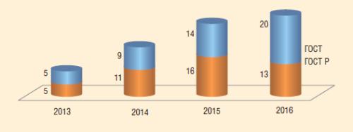 Рис. 1. Динамика разработки стандартов ТК 357/МТК 7 «Стальные и чугунные трубы и баллоны» в 2013-2016 гг.
