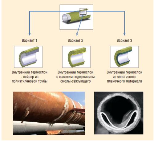 Рис. 1. Негативный опыт применения композитных труб
