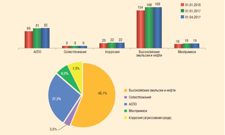 Рис. 1. Осложненный фонд на месторождениях ТПП «РИТЭК-Самара-Нафта»