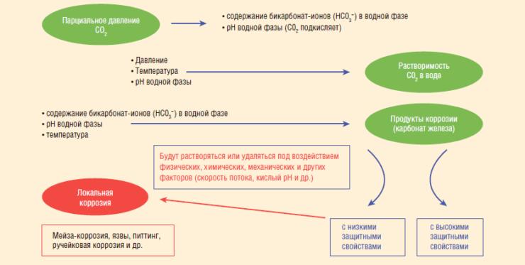 Рис. 1. Схема процесса углекислотной коррозии